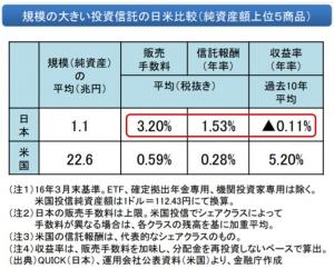 日米における投資信託の比較