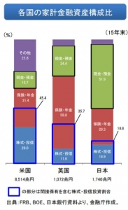 各国の家計金融資産構成比率